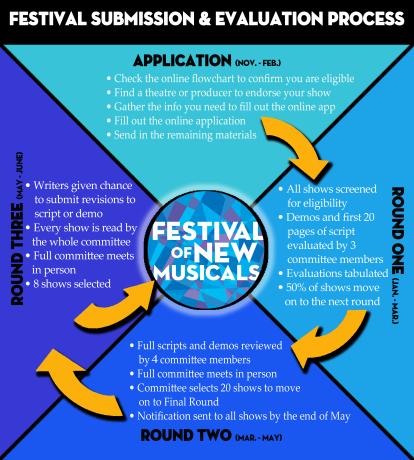 Festival 15 Flow Chart copy 2