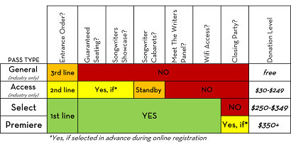 Pass Type Chart